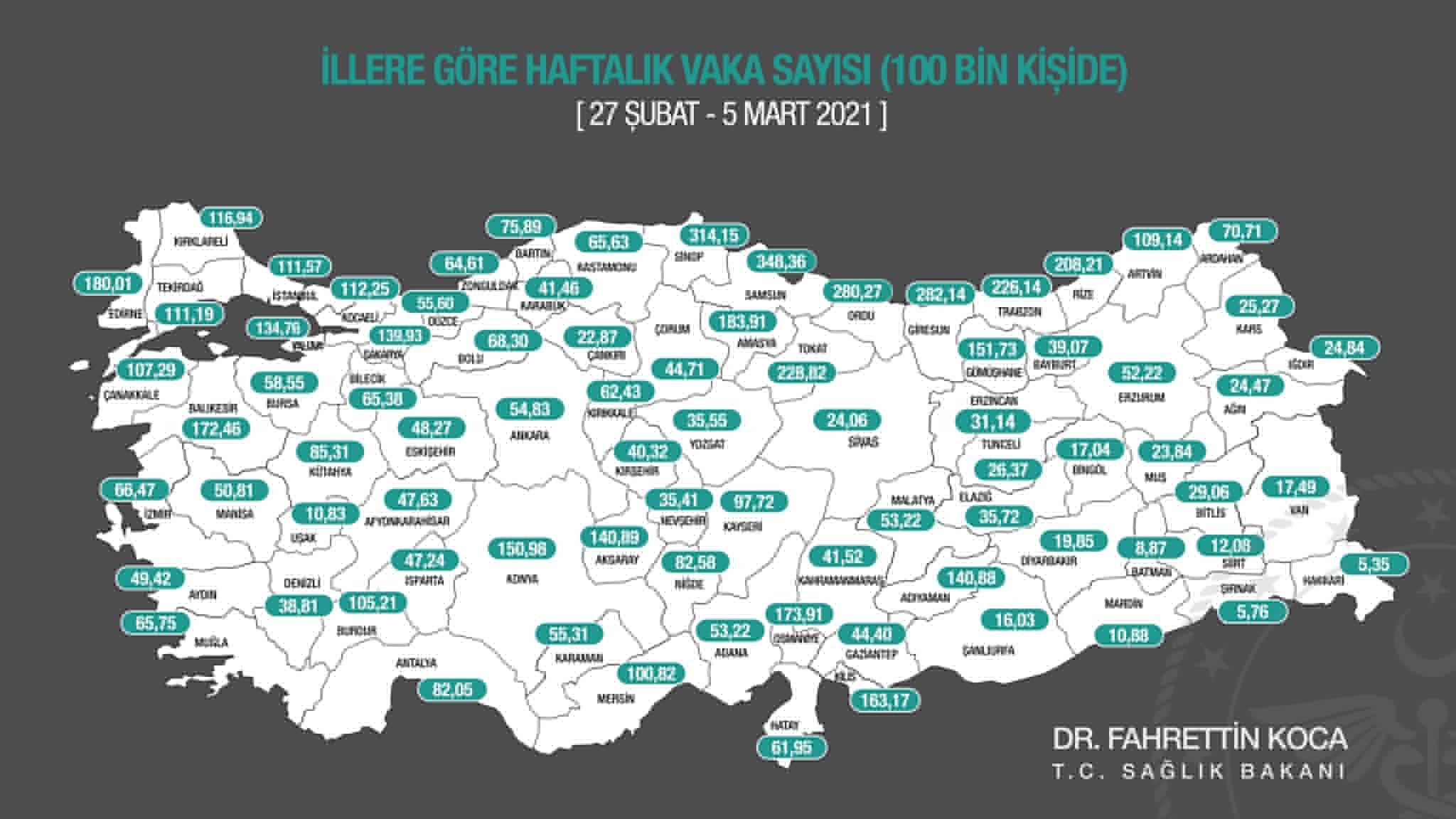 Kırıkkale'de, haftalık vaka açıklandı