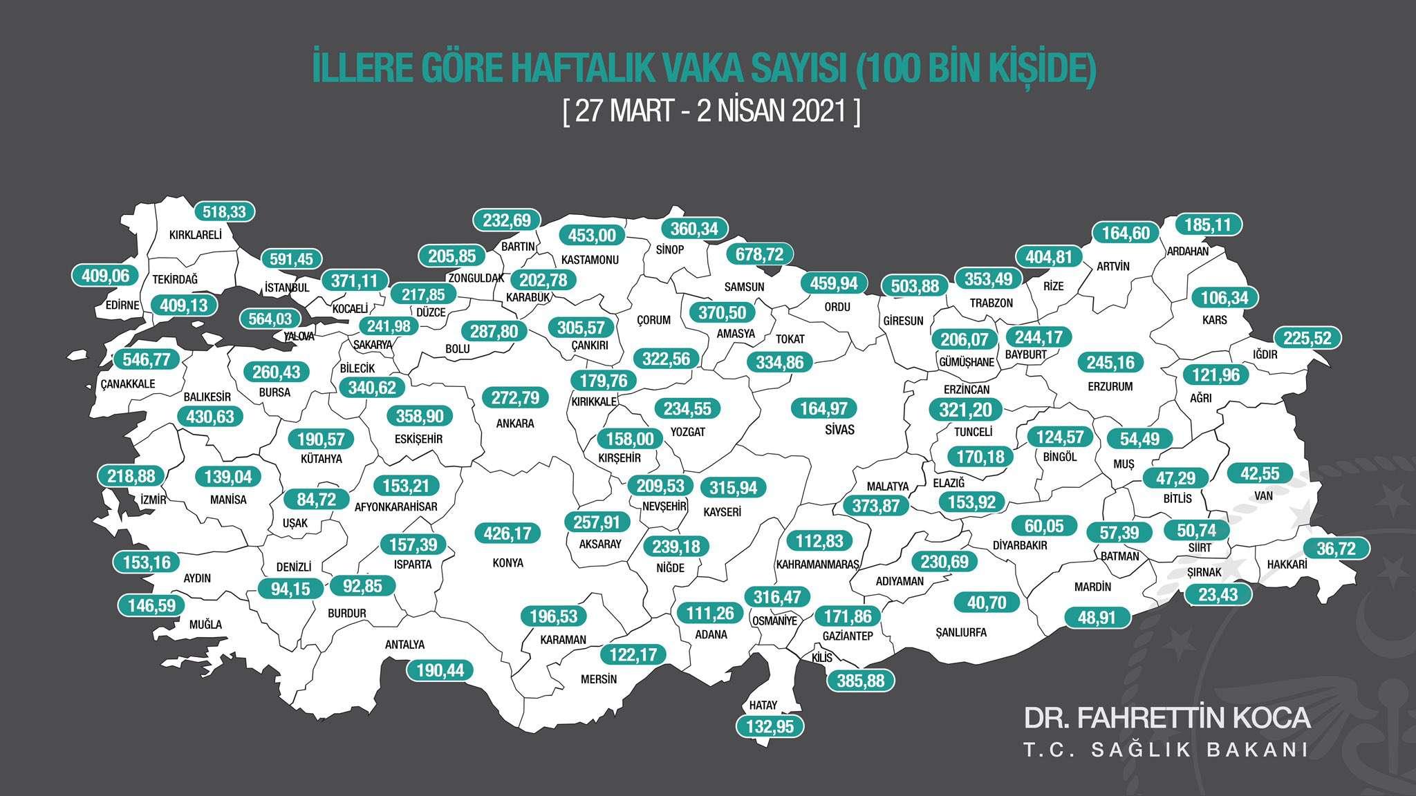 Kırıkkale, Vaka Sayısı Yükseldi