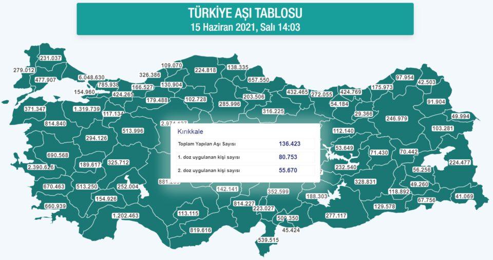 Kırıkkale'de, 161 bin kişi aşılandı
